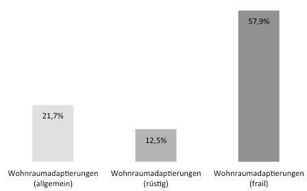 Wohnraumadaptierungen nach Gesundheitszustand